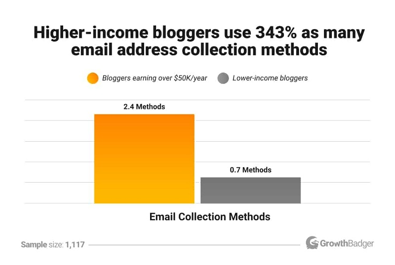 Higher-income bloggers use 343% as many email address collection methods