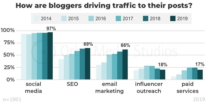 How are bloggers driving traffic to their posts
