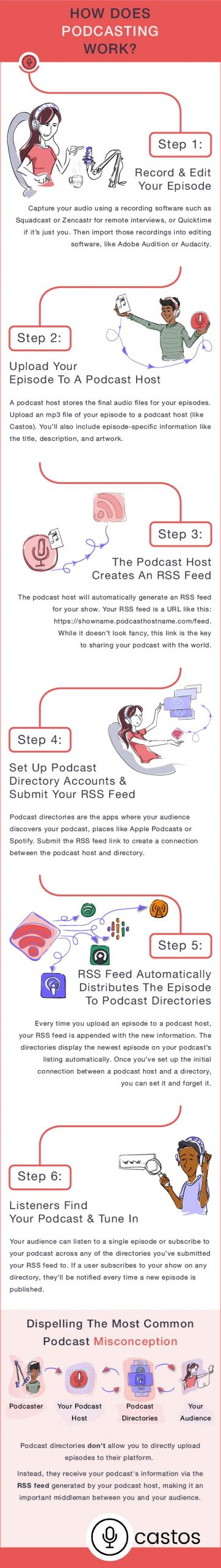 How does podcasting work