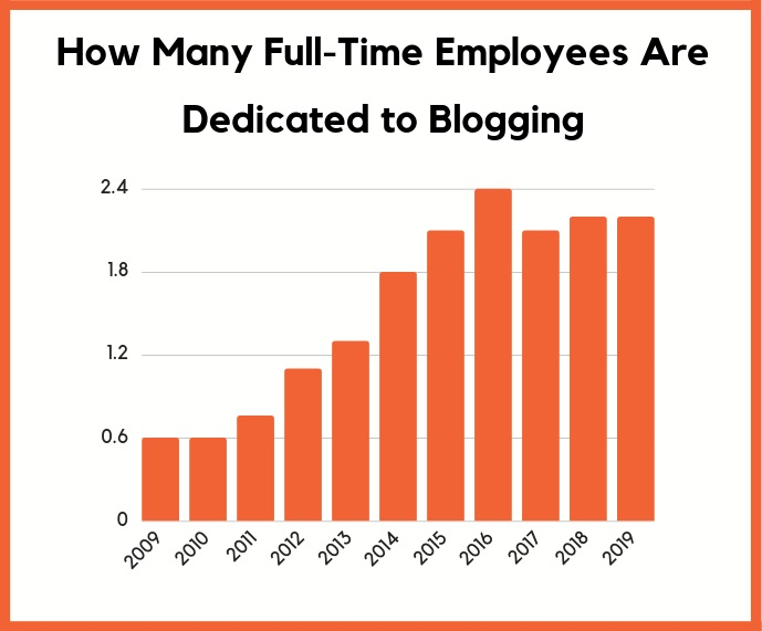 How many full-time employees are dedicated to blogging