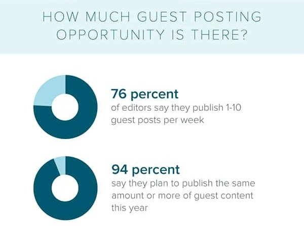 How much guest posting opportunity is there