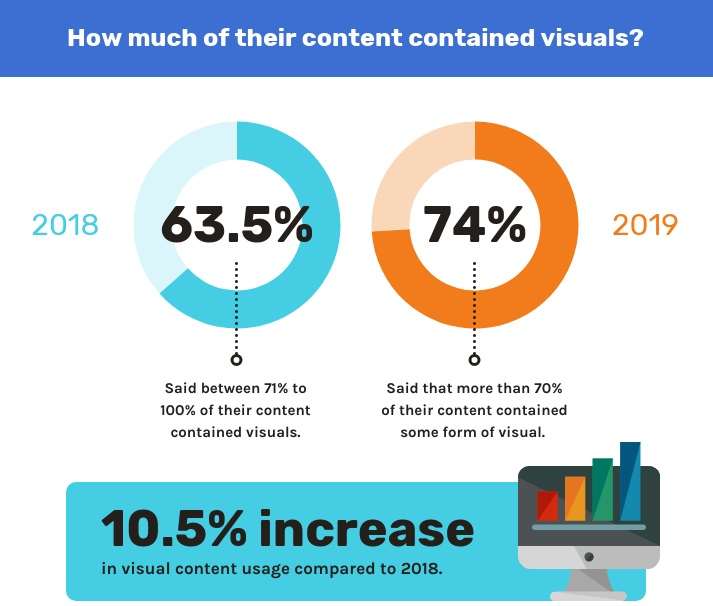 How much of content contained visuals