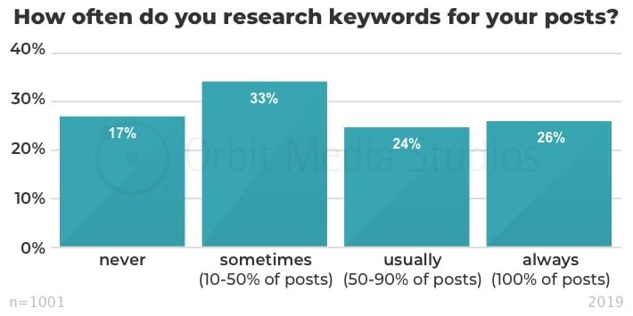 How often do you research keywords for your posts
