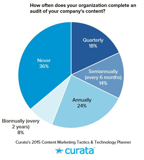 How often does your organization complete an audit of your company's content
