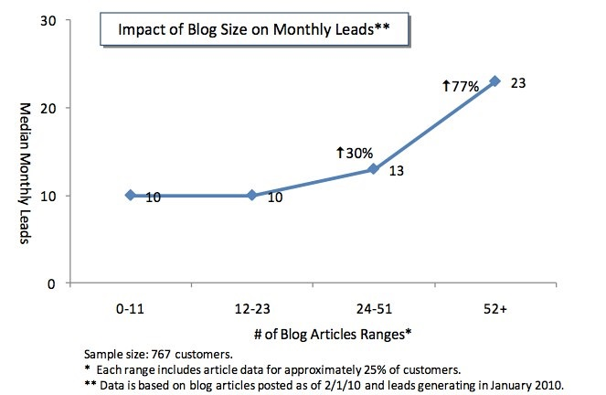 Impact of Blog Size on Monthly Leads