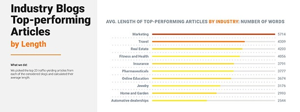Industry Blogs top-performing articles by length