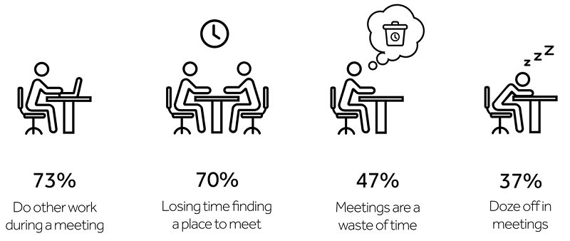 Ineffective Meeting Effect
