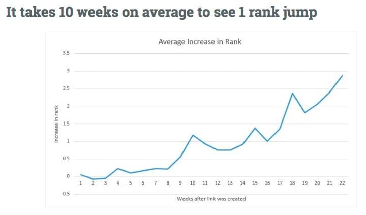 It takes 10 weeks on average to see 1 rank jump