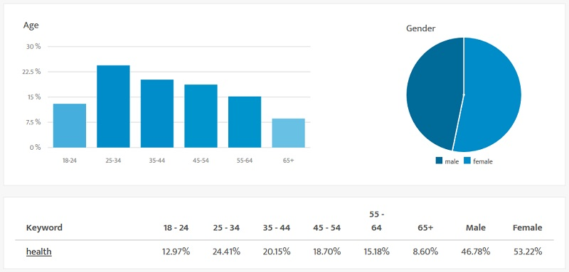 Keyword Health - Demographics for health related websites