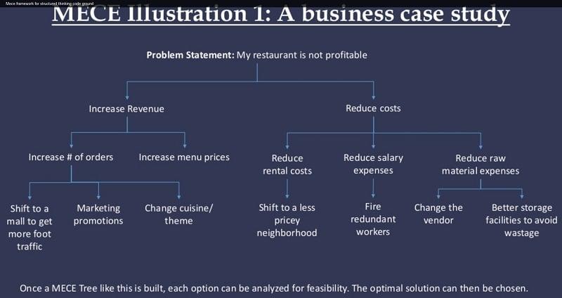 MECE - A business case study