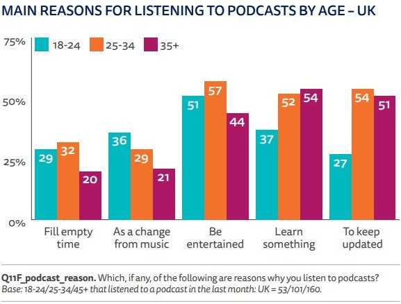 Main Reasons for Listening to Podcasts by Age
