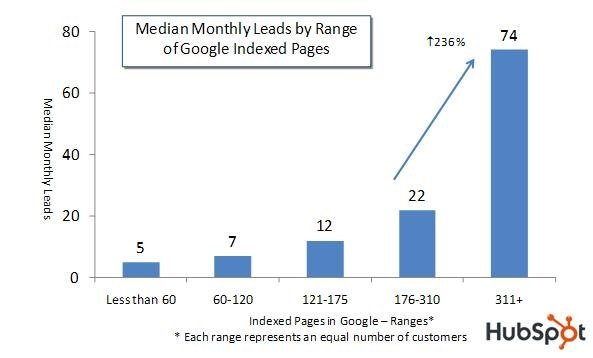 Median Monthly Leads by Range of Google Indexed Pages