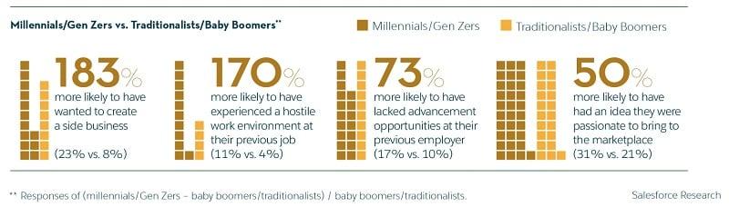 Millenials-Gen Zers vs Traditionalists-Baby Boomers