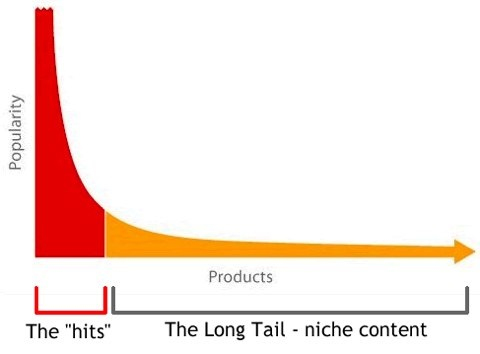 More words in your blog boost the overall long-tail keywords that you rank for