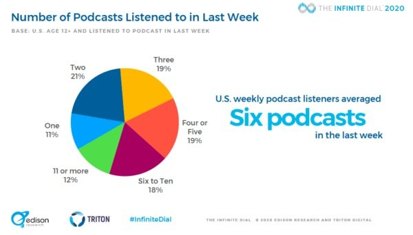 Number of Podcasts Listened to in Last Week
