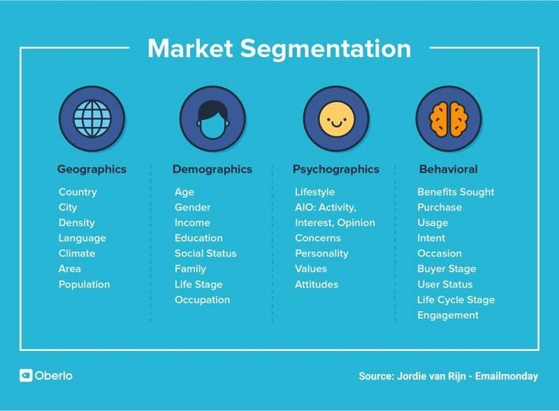 Oberlo - Market Segmentation
