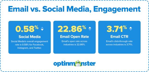 Email vs Social Media Engagement Rates