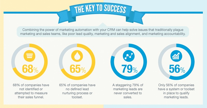 Over 68% of companies don't bother to measure their sales funnel