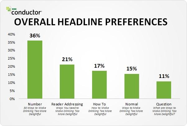 Overall headline preferences