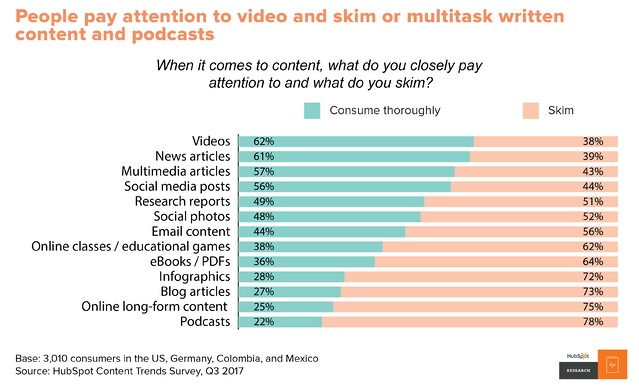 People pay attention to video and skim or multitask written content and podcasts