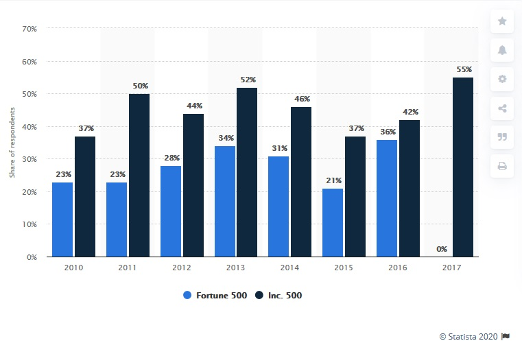 Percentage of Fortune 500 and Inc. 500 companies with public blogs from 2010 to 2017