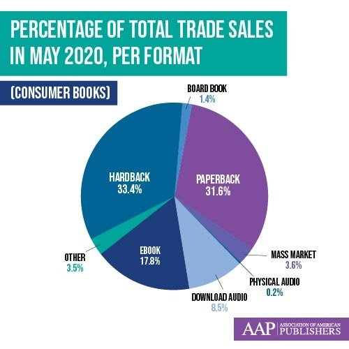 Percentage of Total Trade Sales in May 2020