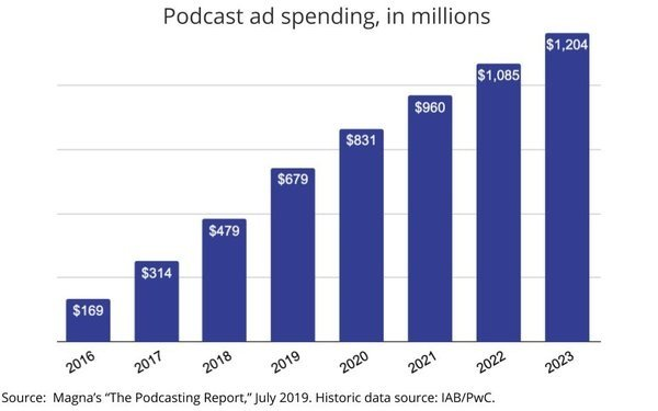 Podcast ad spending in millions