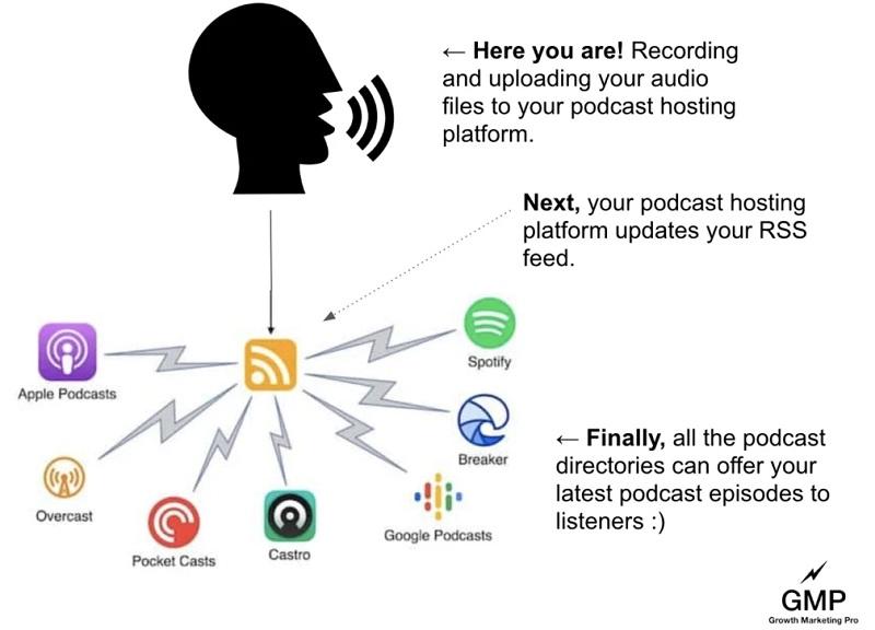 Podcast - process