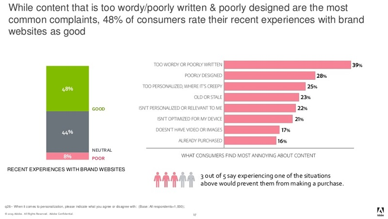 Poor Content' was the top complaint by visitors that consumed blogs