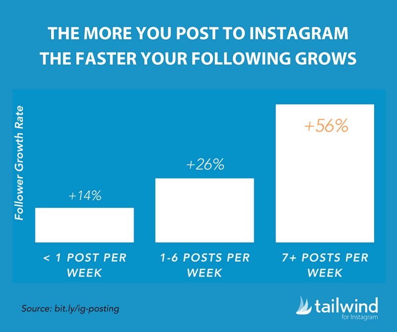 Posting More Increases Your Follower Growth Rate on Instagram