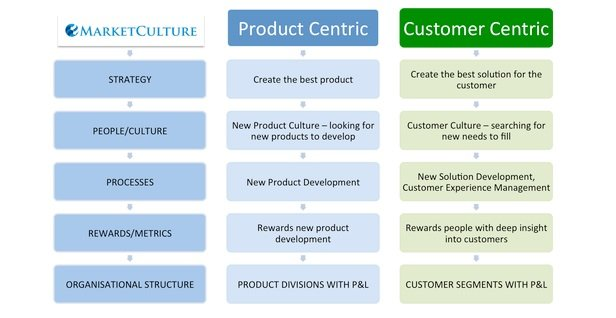 Product-Centric vs Customer-Centric