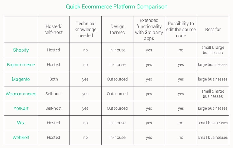 Quick eCommerce Platform Comparison