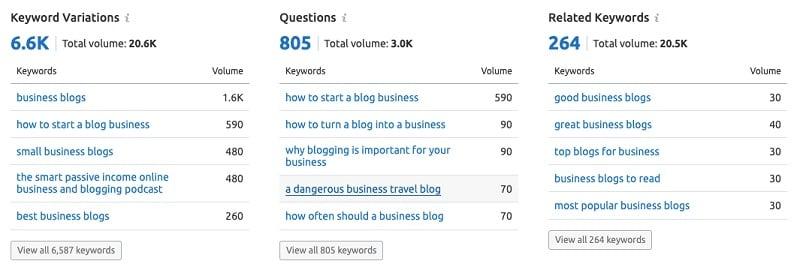 SEMrush - keyword research business blog