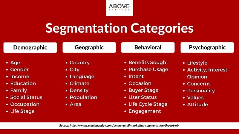Email Segmentation Categories
