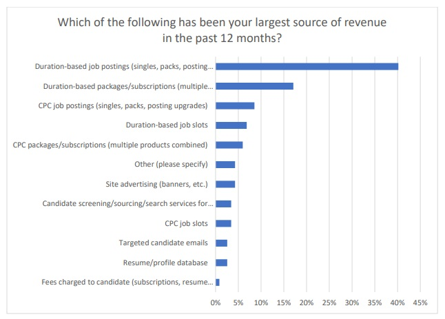 Sources of revenue in the past 12 months