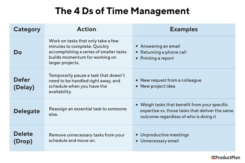 The 4Ds of Time Management