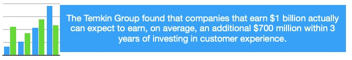 Customer experience delivers high return on investment