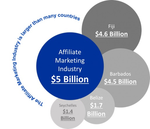 The US affiliate industry produces over $5billion in revenue every year
