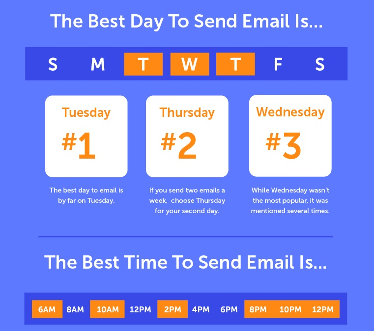 The best day to send email is...