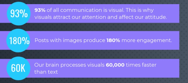 The human brain processes visuals 60,000 times faster