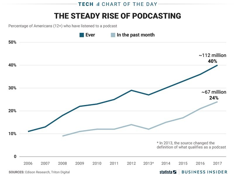 The steady Rise of Podcasting