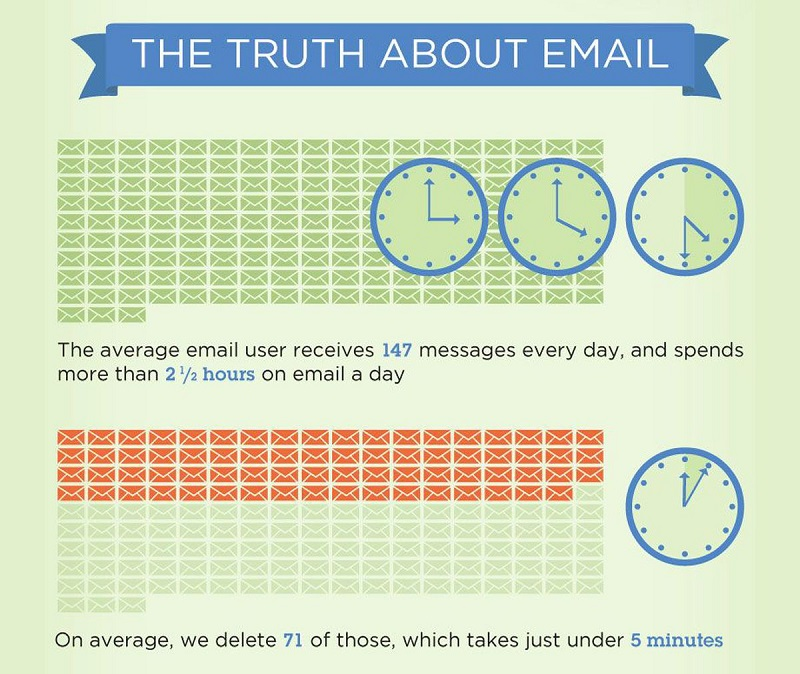 The truth about email