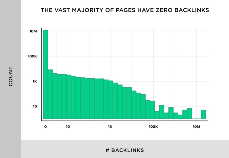 The vast majority of pages have zero backlinks