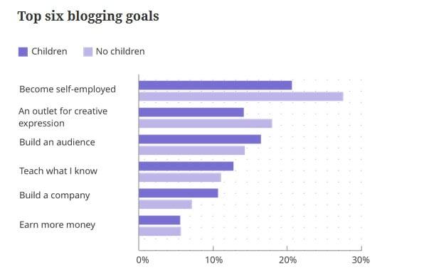 Top six blogging goals
