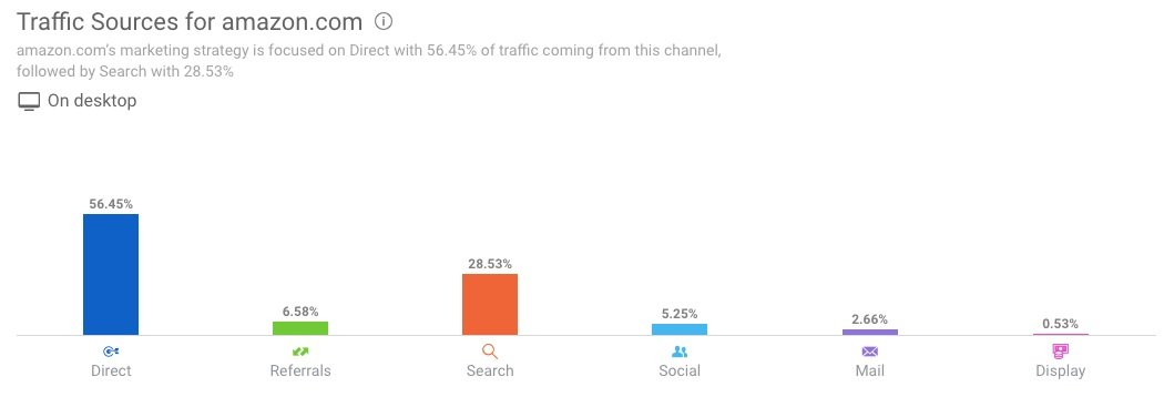Traffic sources for amazon