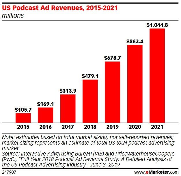 US Podcast Ad Revenues 2015-2021