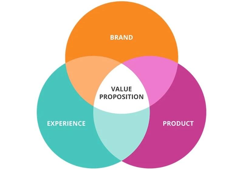 Value proposition generation