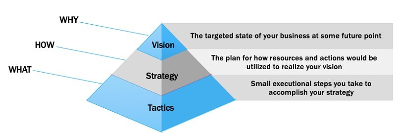 Vision-Strategy-Tactics Pyramid