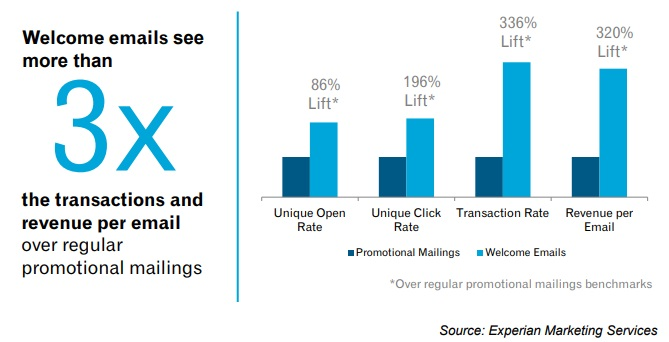 Welcome emails see more than 3x the transactions and revenue per email