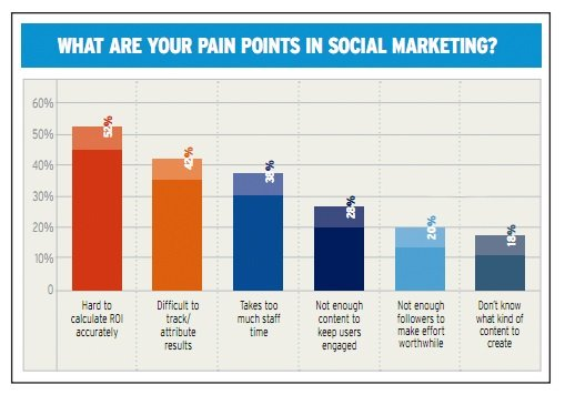 What are your pain points in social marketing